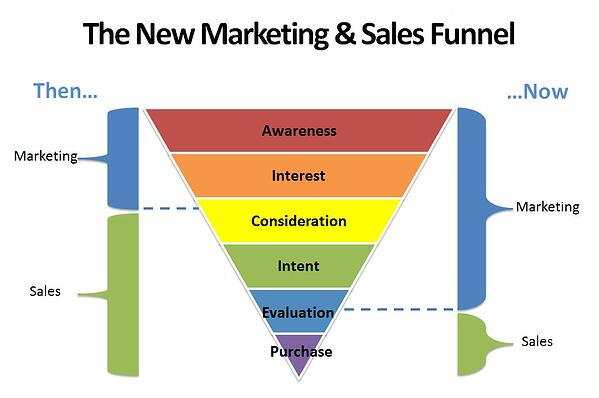 New-marketing-funnel